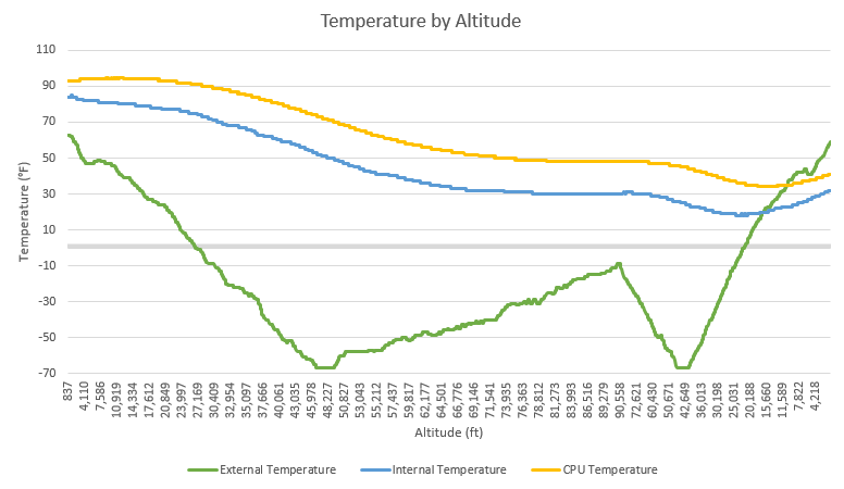 Temperature by Altitude - OLHZN-6