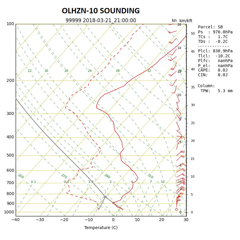OLHZN-10 Weather Balloon Sounding Skew-T log-P Graph