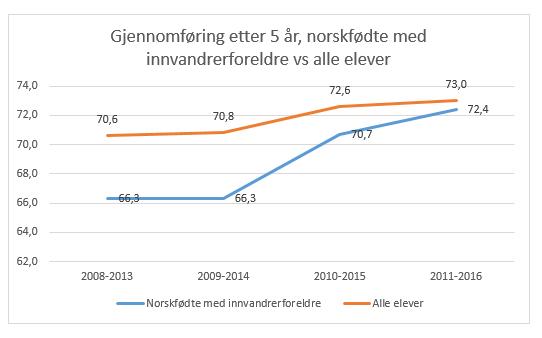 Education Survey in Norway