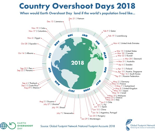 Image result for earth overshoot day
