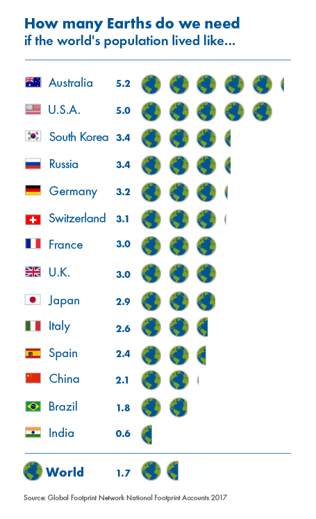 https://i0.wp.com/www.overshootday.org/wp/wp-content/uploads/2017/06/How_many_earths_2017.png?w=1140