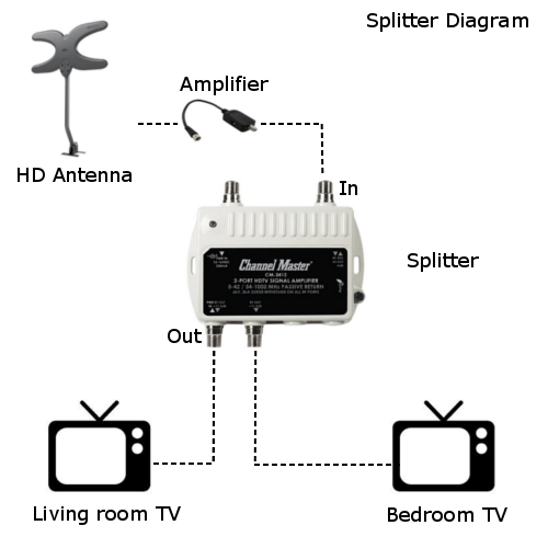 Basic splitter diagram how to split an over the air antenna signal to multiple tv's tv distribution amplifier wiring diagram at gsmx.co