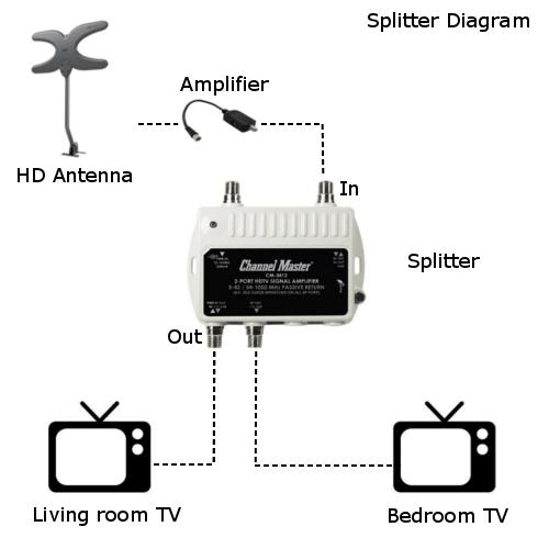 Basic splitter diagram?resize=300%2C300 choosing an over the air tv antenna for free hd channels over Homemade HDTV Antenna at bakdesigns.co