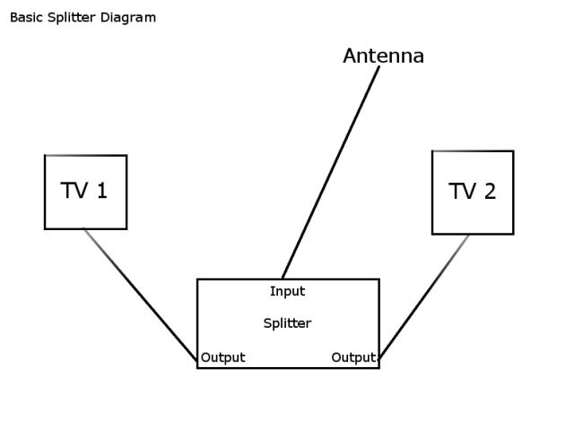 Splitter Diagram
