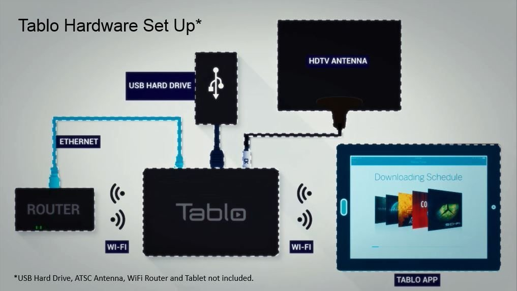 Tablo DVR setup