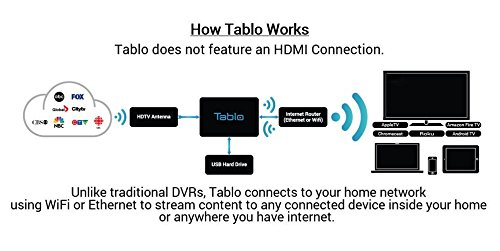 Tablo DVR works
