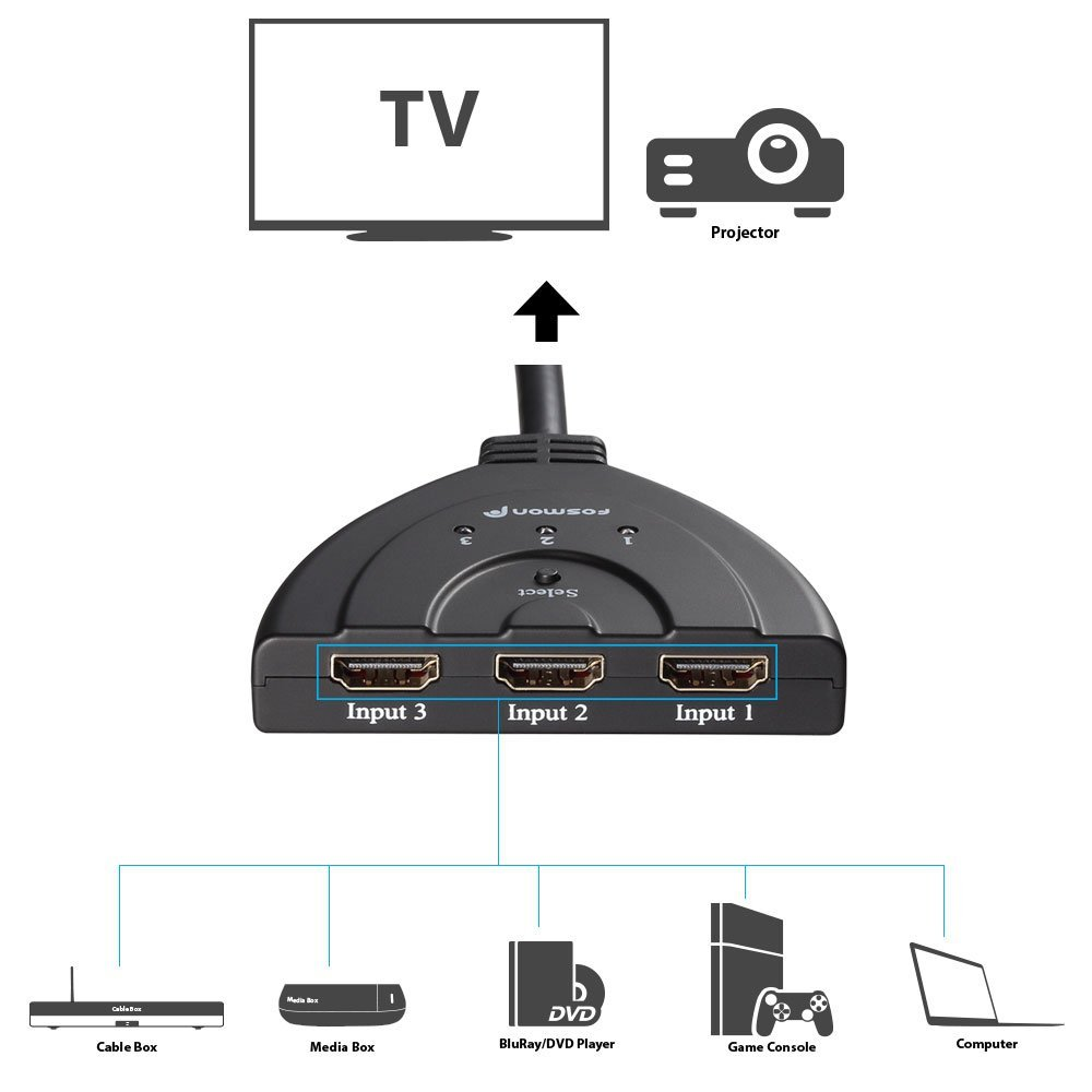 How to Use an HDMI Switcher for Multiple HDMI and Input Sources