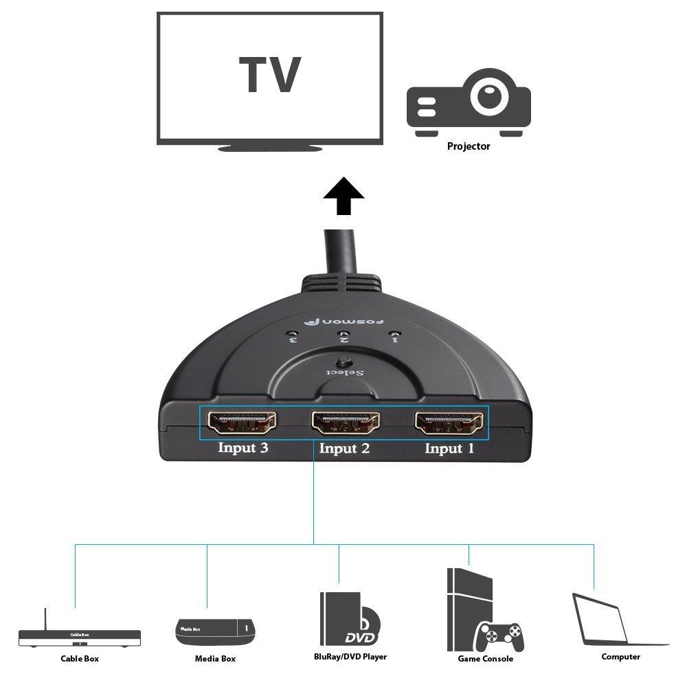Fosmon HDMI switcher sources
