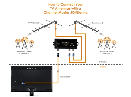[WLLP_2054]   Combining Two HD Antennas for Better Reception - Over The Air Digital TV | Outside Antenna Wiring Diagram |  | Over The Air Digital TV