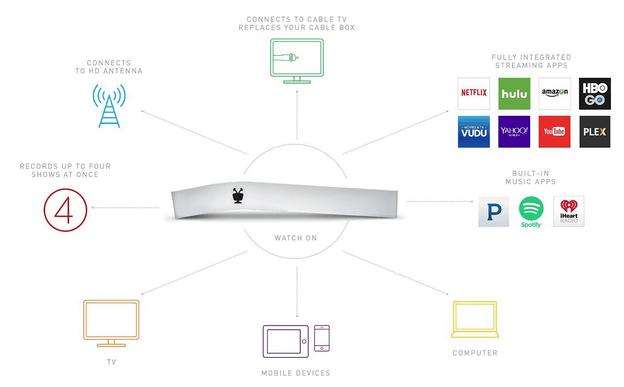 TiVo Bolt chart