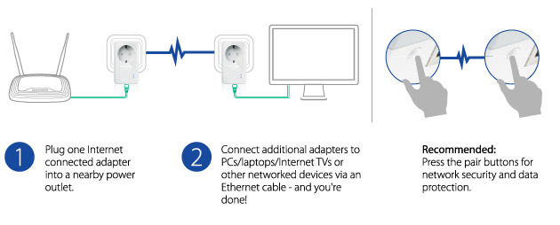 Hardwired Internet Using Powerline Ethernet Adapters And Wall