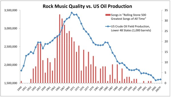 Oil production and quality rock and roll