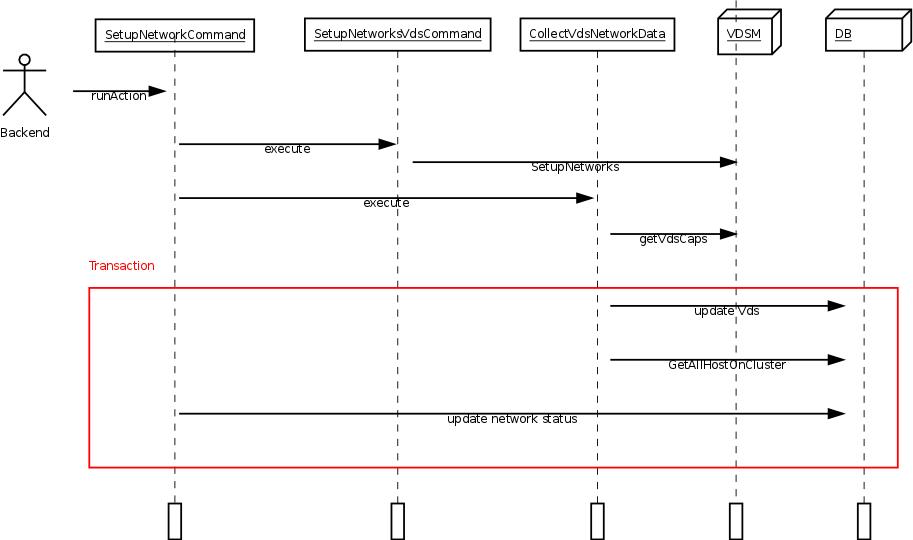 SetupNetworks — OVirt