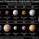Número de exoplanetas descobertos chega a 1010 29