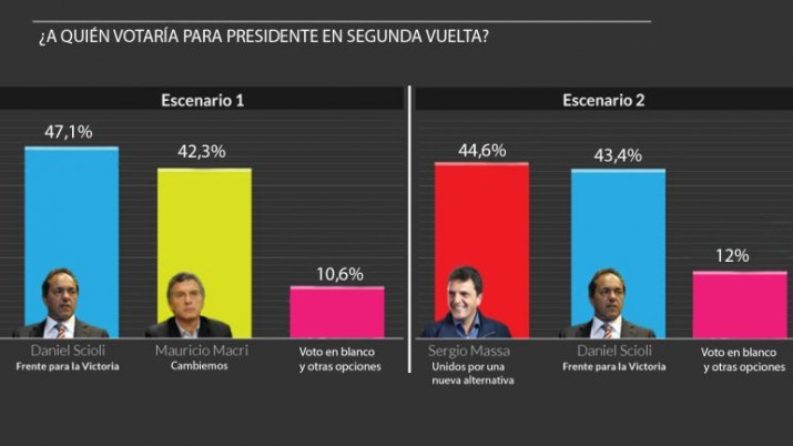 encuestas-argentina