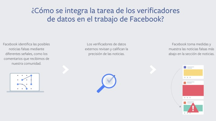 Verificación de noticias Facebook
