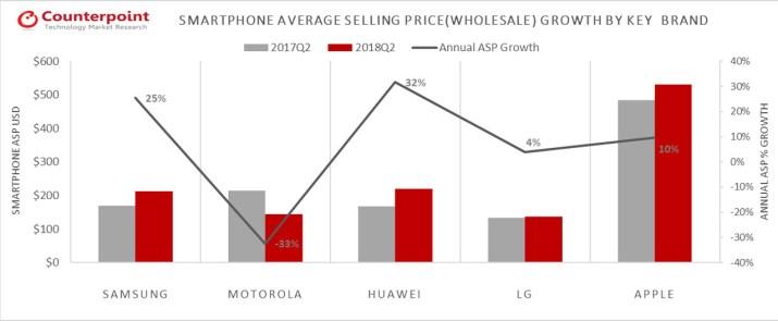 Precios promedio celulares America Latina