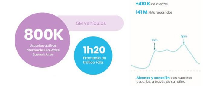 Usuarios Waze Argentina