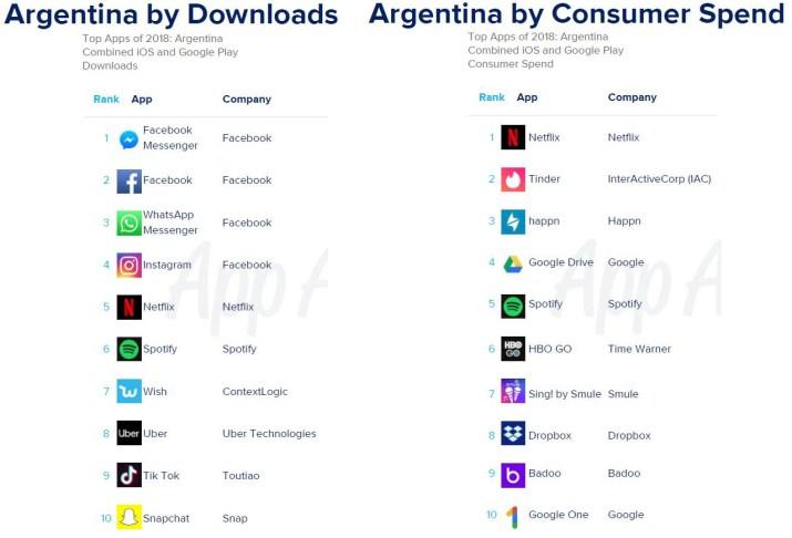 Apps populares descarga uso Argentina