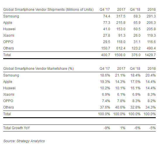 Ventas celulares 2018 Strategy Analytics