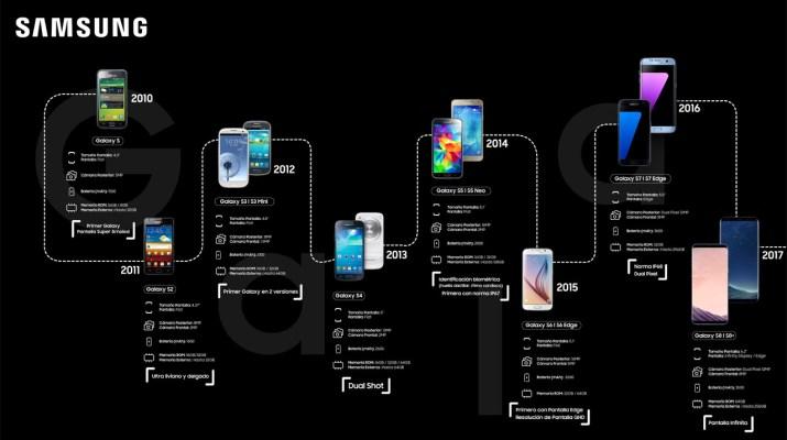 Evolucion Galaxy S