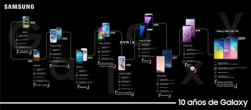 Evolucion Galaxy S10