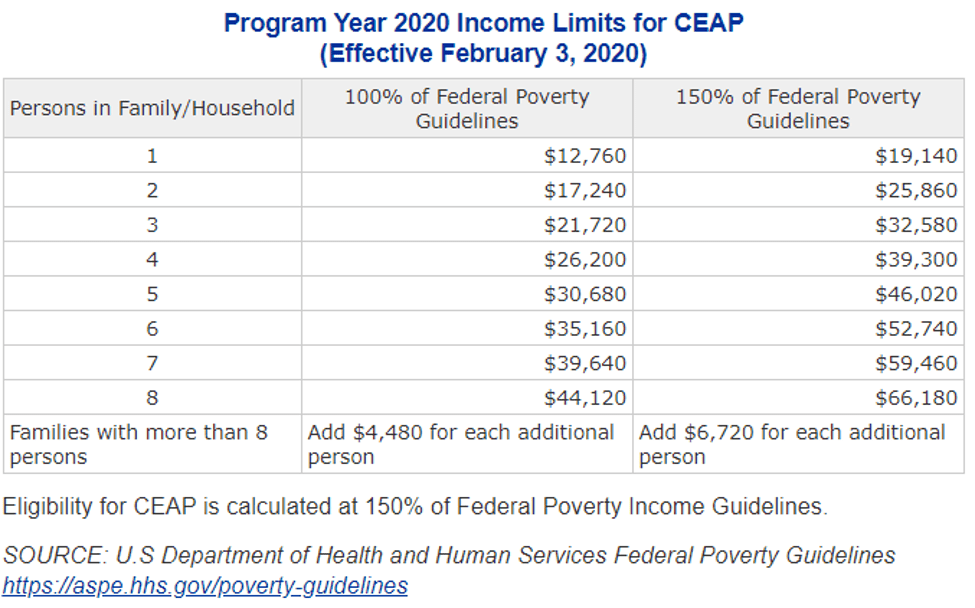 Income Limits for CEAP