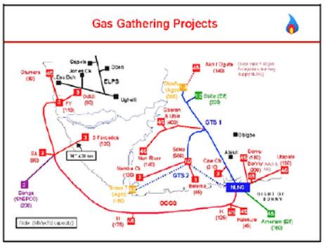 Project Construction Management