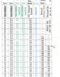 Hardness conversion tables part also spring rh owlnet rice