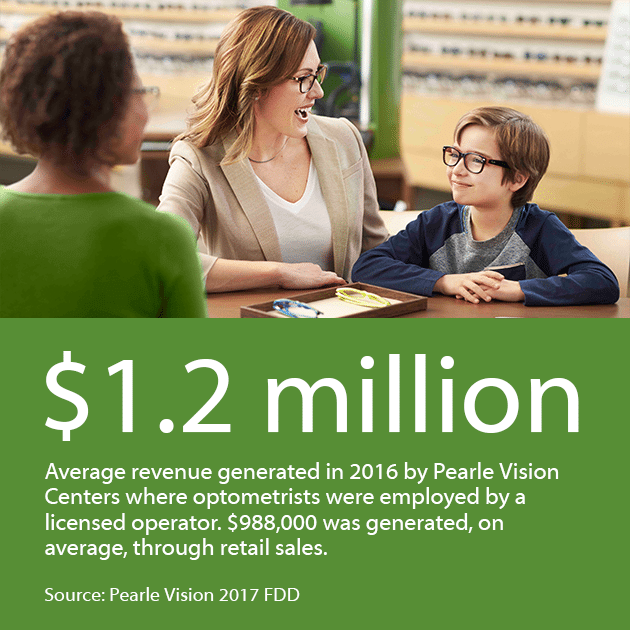 $1.2 million is the average revenue generated in 2016 by Pearle Vision Centers where optometrists were employed by a licensed operator. $988,00 was generated, on average, through retail sales.