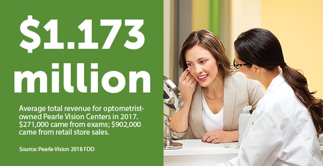 "A graphic with an image of a doctor watching as a woman places a contact lens in her eye. The text reads ""$1.173 million 