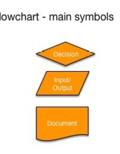 Flowcharts publication date flowchart main symbols also own way rh ownway