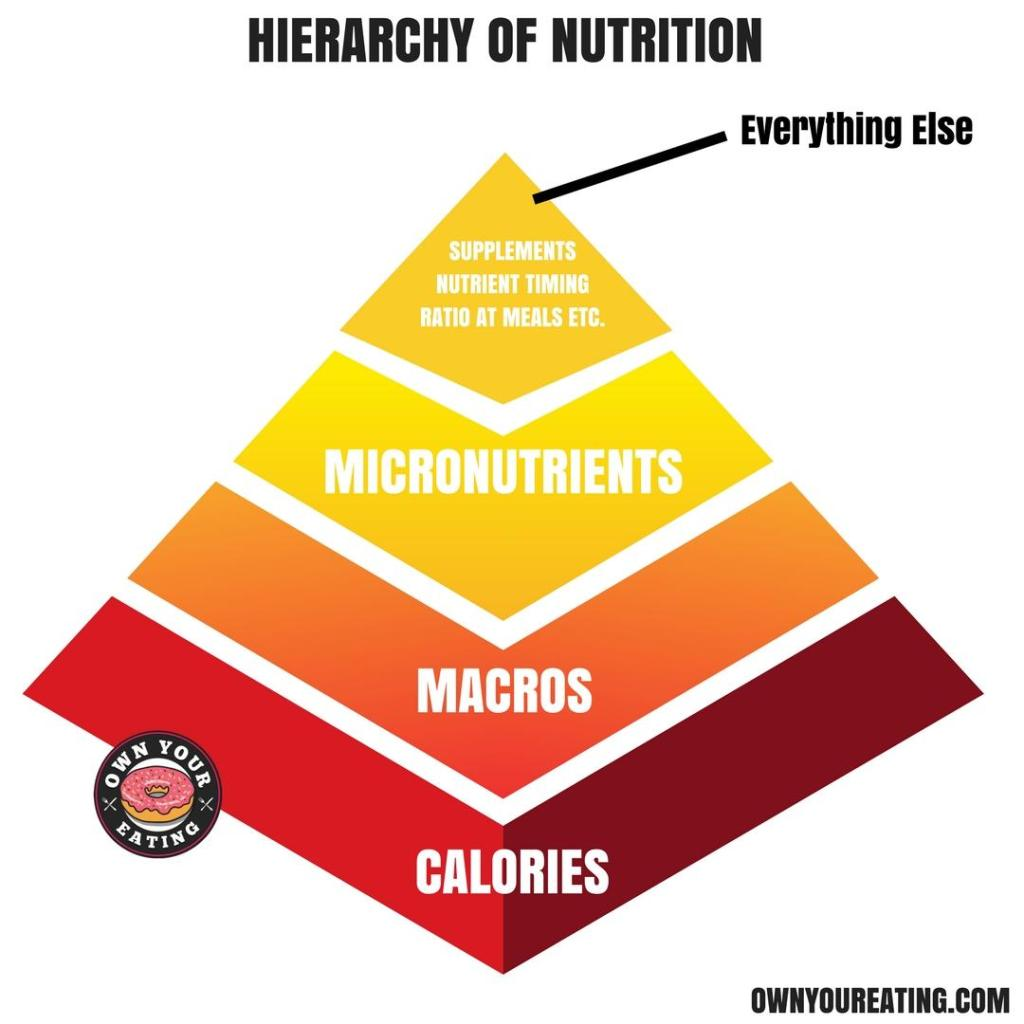 Nutrition quality pyramid