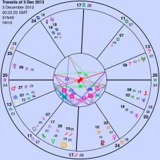 There's no exact date for the first infection, of course, so this is set to the New Moon, inception, in that month.