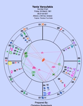 No known birth time. Chart set for sunrise.