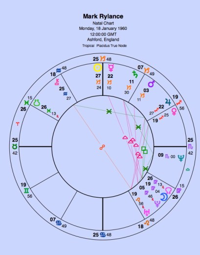 No birth time. Midday chart