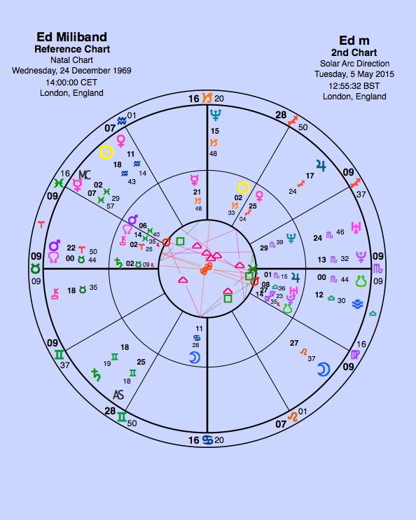 Miliband's natal + Solar Arc