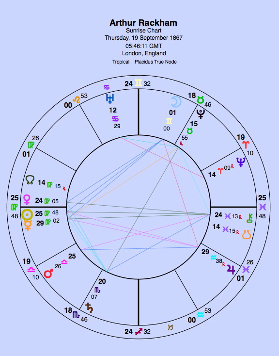 A sunrise chart. No birth time.