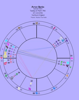 Bankrolled by Moscow? Arron Banks Natal Chart