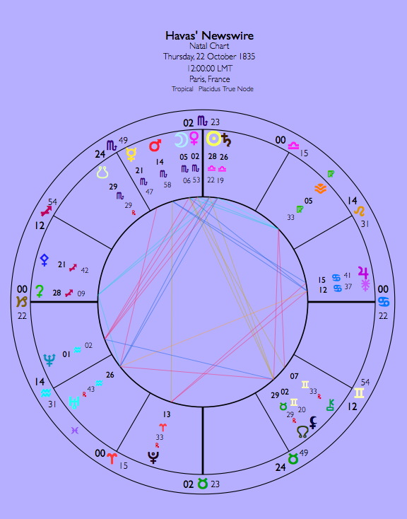 Astrological Chart for Newswire
