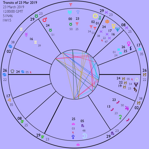 People's March - astrological chart