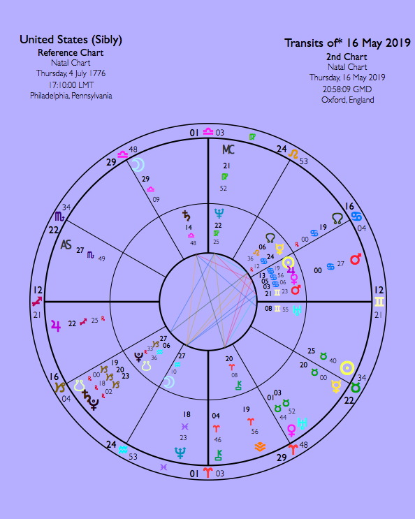 On 9/11 Pluto was at 12° Sagittarius, right on the US Ascendant in this chart. Note where aggressive Mars is today, approaching the US Venus...