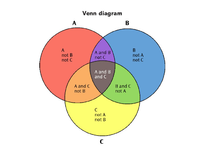 what is the definition of a diagram vw beetle wiring 2000 venn noun pictures pronunciation and usage enlarge image