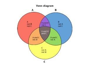 venndiagram noun  Definition, pictures, pronunciation and usage notes | Oxford Advanced
