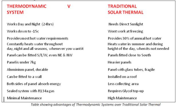 ThermoDynamic vs Solar