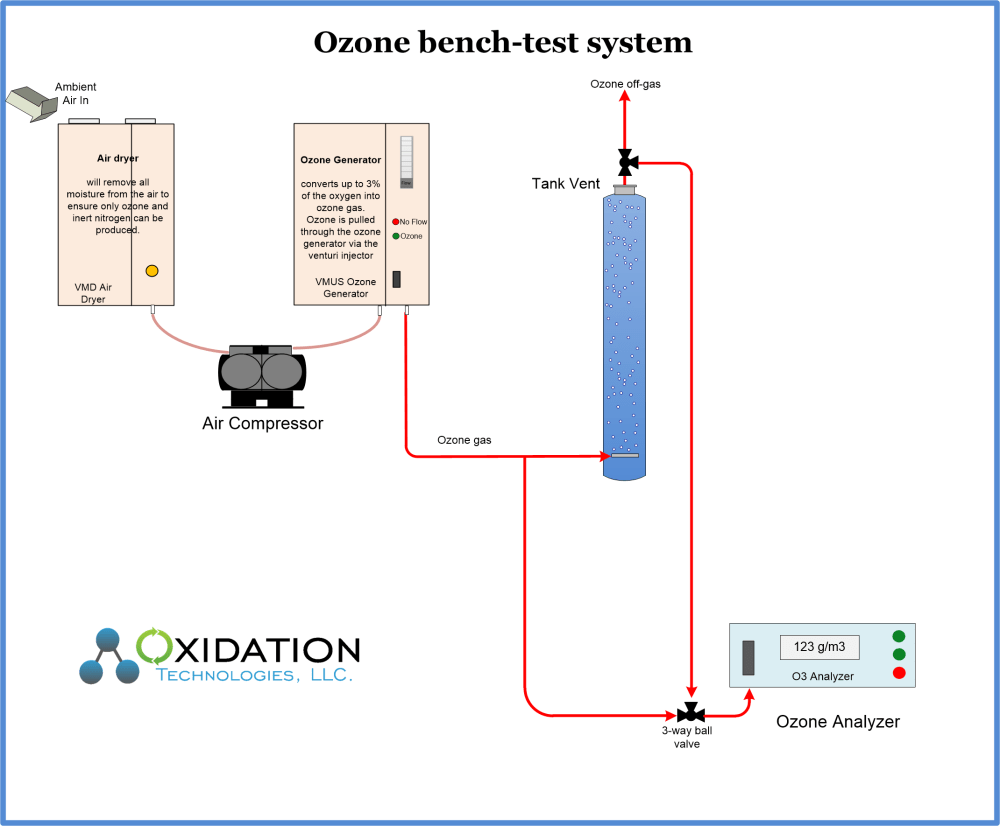 medium resolution of ozone system for bench testing diagram of