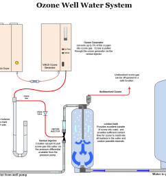 ozone system for well water treatment [ 1051 x 788 Pixel ]