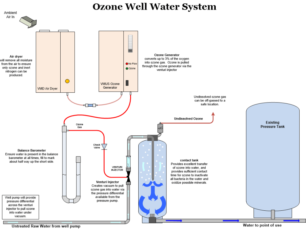 medium resolution of ozone system for well water treatment