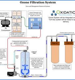 ozone injection and filtration system [ 1307 x 1080 Pixel ]