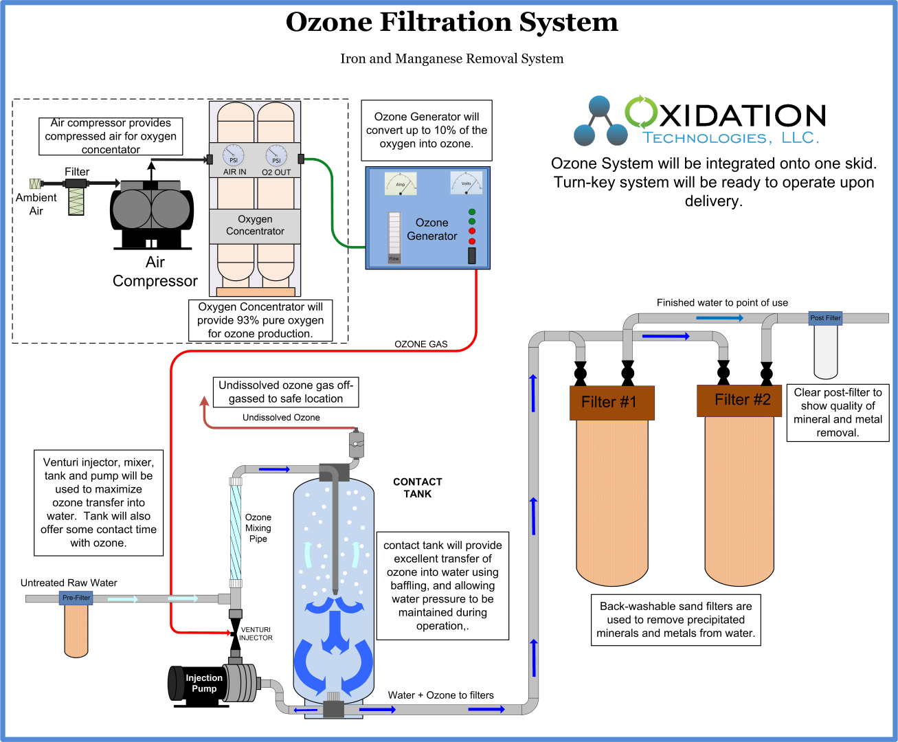 hight resolution of ozone injection and filtration system